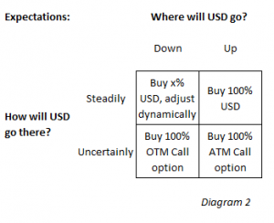 Where will USD go?