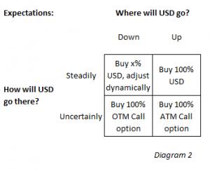 Where will USD go?