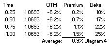 average rate option ARO