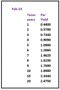 yield curve February 2013