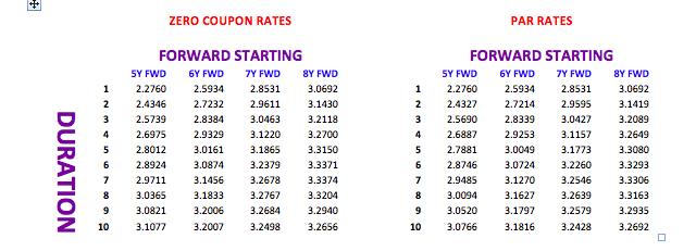 parrates complied rates