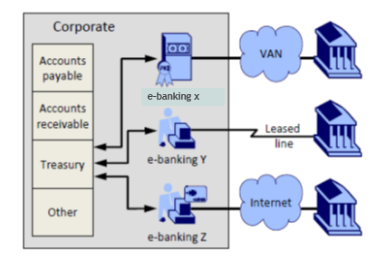 Surprising How To Connect To Your Bank Electronically Wiring Database Gramgelartorg